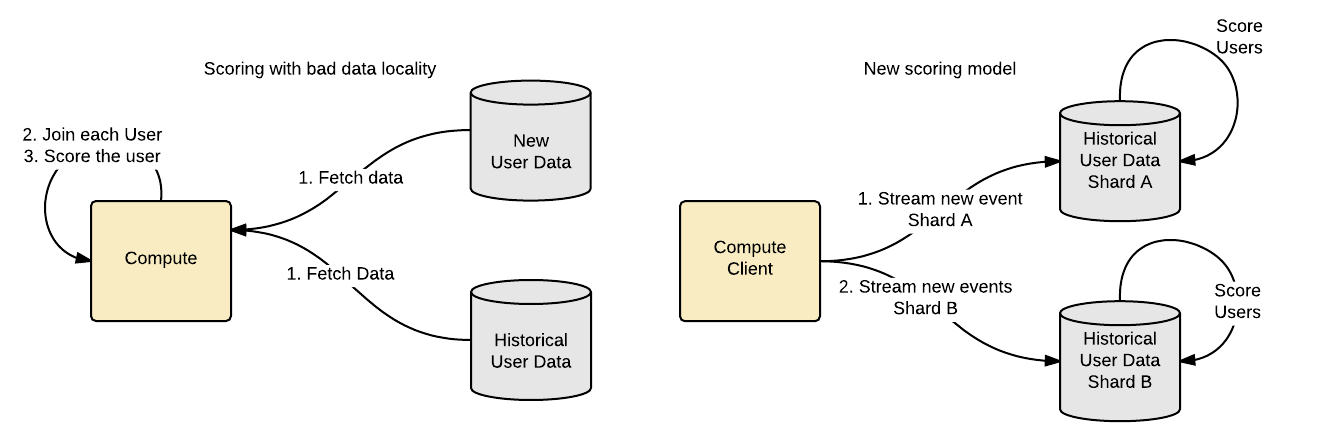 Pistachio: co-locate the data and compute for... | Hadoop at Yahoo